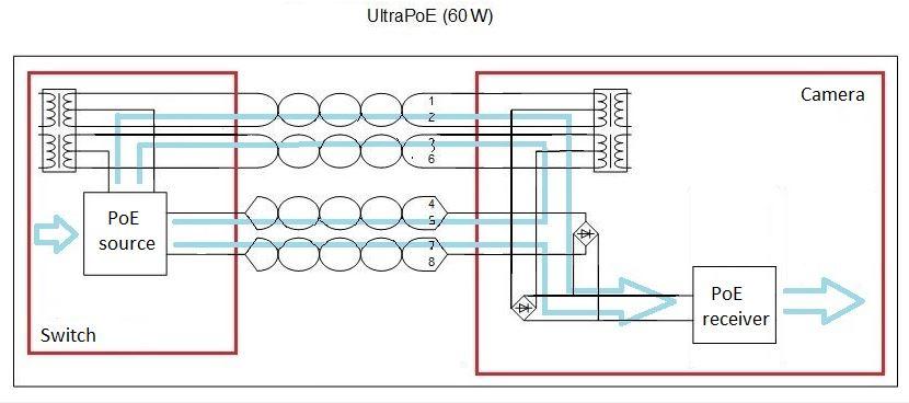 Powering BEWARD BD137P camera using UltraPoE